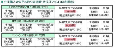 4人家族平均生活費の住宅ローンの節約アイテム~繰り上げ返済住宅購入者の平均的な返済額・状況_R