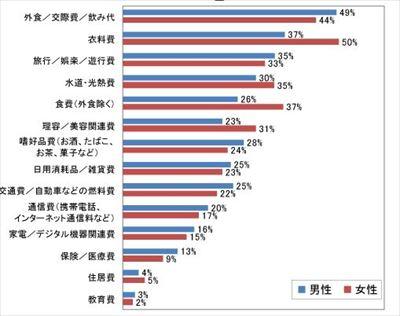 3人暮らしの生活費分布と平均|統計ラボ