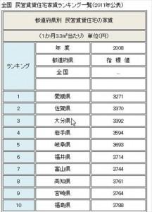 家賃安い県トップ10_R