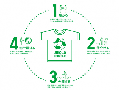 https://www.uniqlo.com/jp/csr/refugees/recycle/